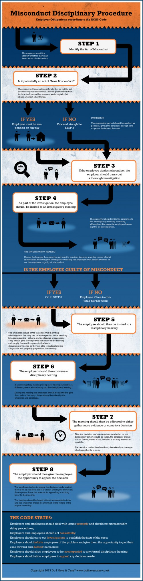 Infographic - Misconduct Disciplinary Procedure - The ACAS Code